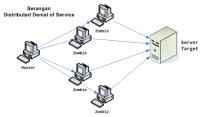 Serangan-DDoS